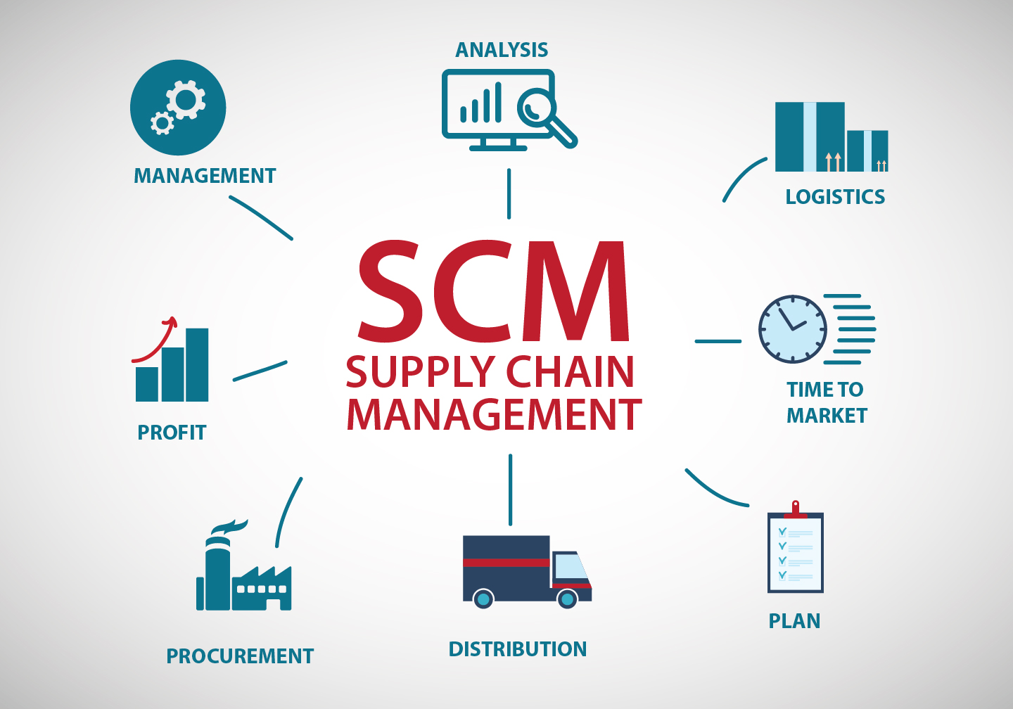 what is the supply chain management scm Supply chain management is the management of the flow of goods and services  in order to deliver value to the end customer effectively along with optimising.