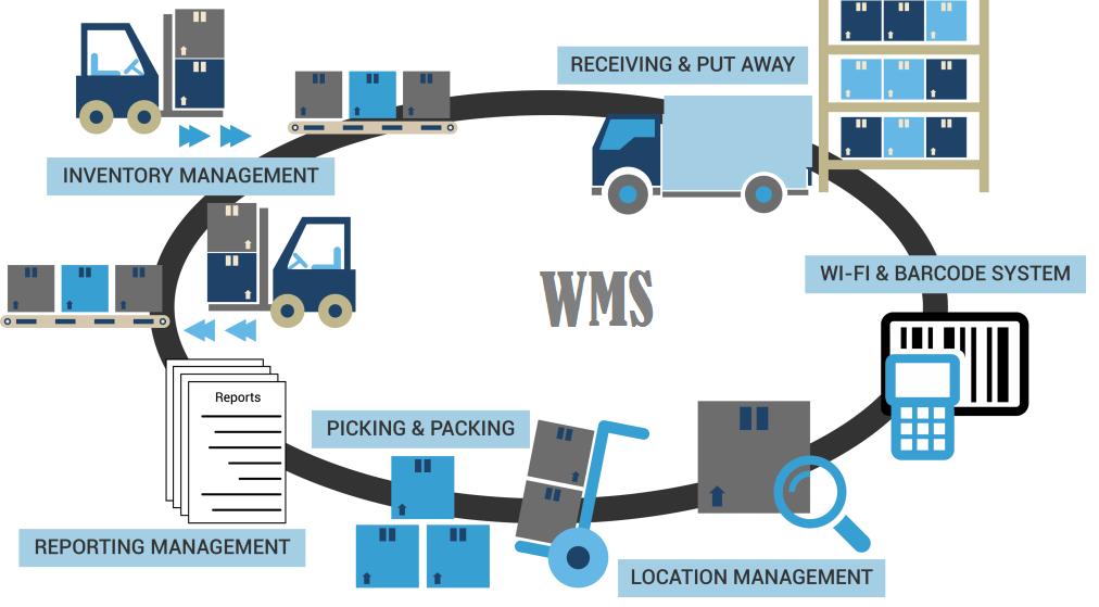 Arka –Warehouse management System–WMS- Software- open source